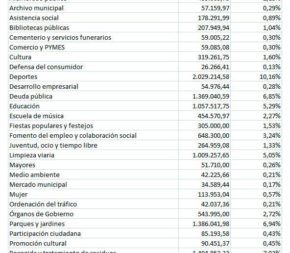 Como se financia tu Ayuntamiento