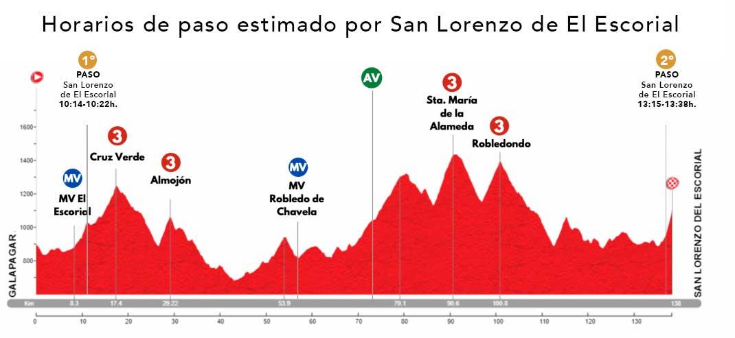 Perfil y horarios de paso por San Lorenzo de El Escorial de la 5º Etapa de la Vuelta Ciclista a la Comunidad de Madrid