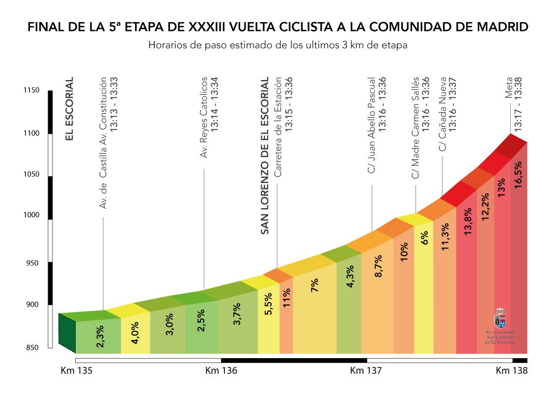 Perfil y horarios de paso de los últimos 3 km de la 5 etapa de la Vuelta Ciclista a la Comunidad de Madrid